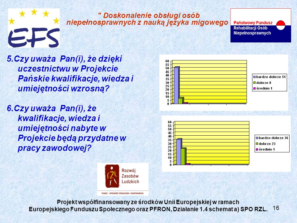 Projekt współfinansowany ze środków Unii Europejskiej w ramach