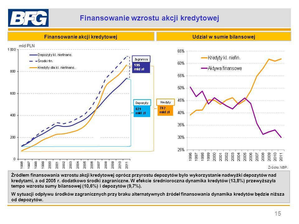 Finansowanie wzrostu akcji kredytowej