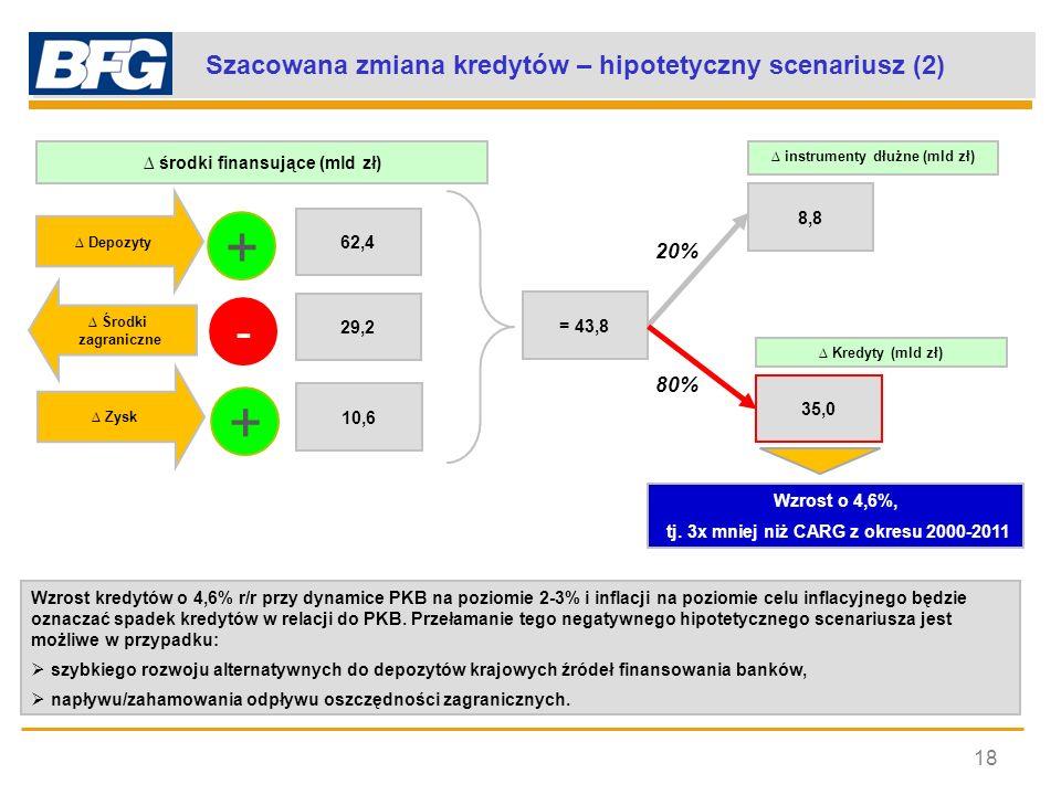 Szacowana zmiana kredytów – hipotetyczny scenariusz (2)