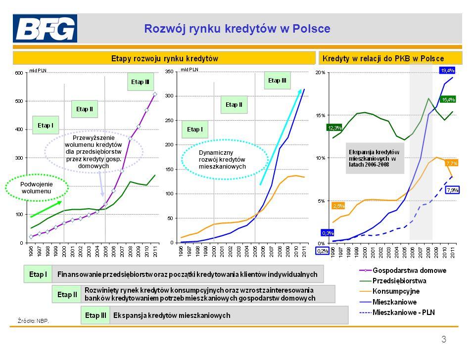 Rozwój rynku kredytów w Polsce