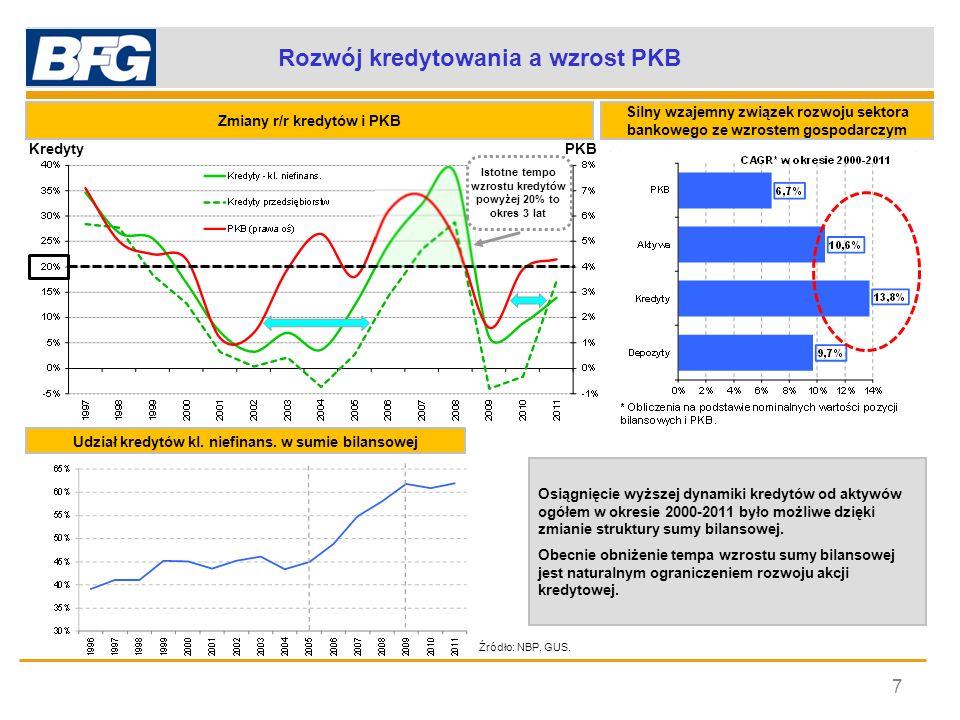 Rozwój kredytowania a wzrost PKB