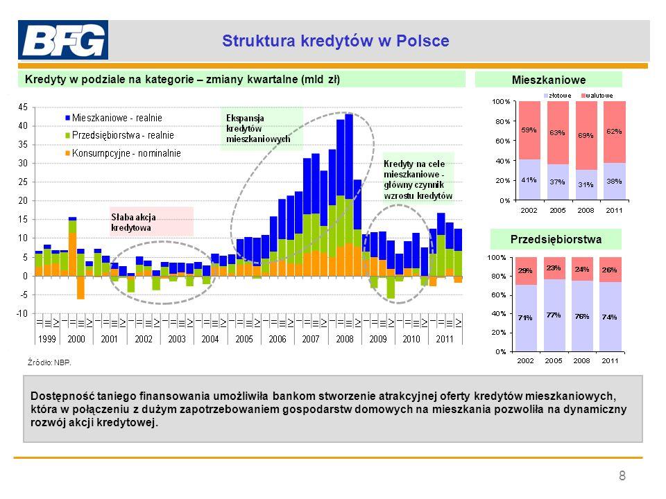Struktura kredytów w Polsce