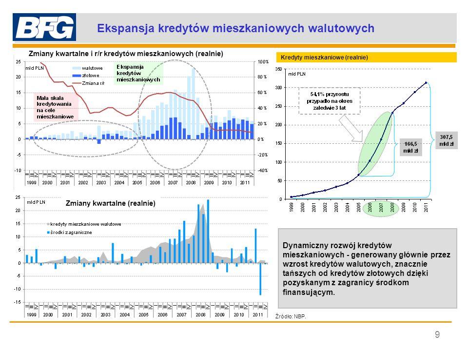 Ekspansja kredytów mieszkaniowych walutowych