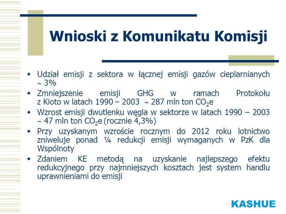 Wnioski z Komunikatu Komisji