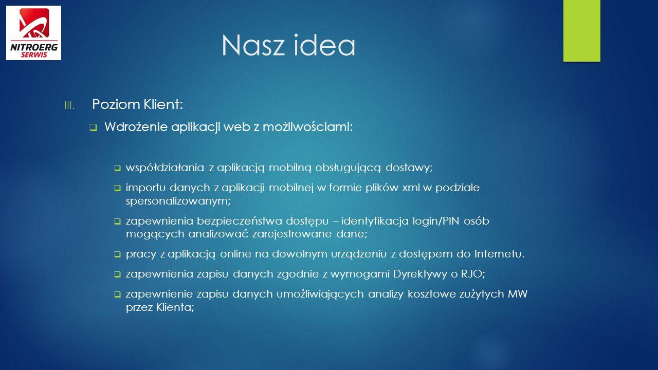 Nasz idea Poziom Klient: Wdrożenie aplikacji web z możliwościami: