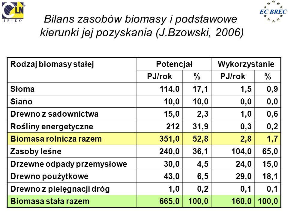 Bilans zasobów biomasy i podstawowe kierunki jej pozyskania (J