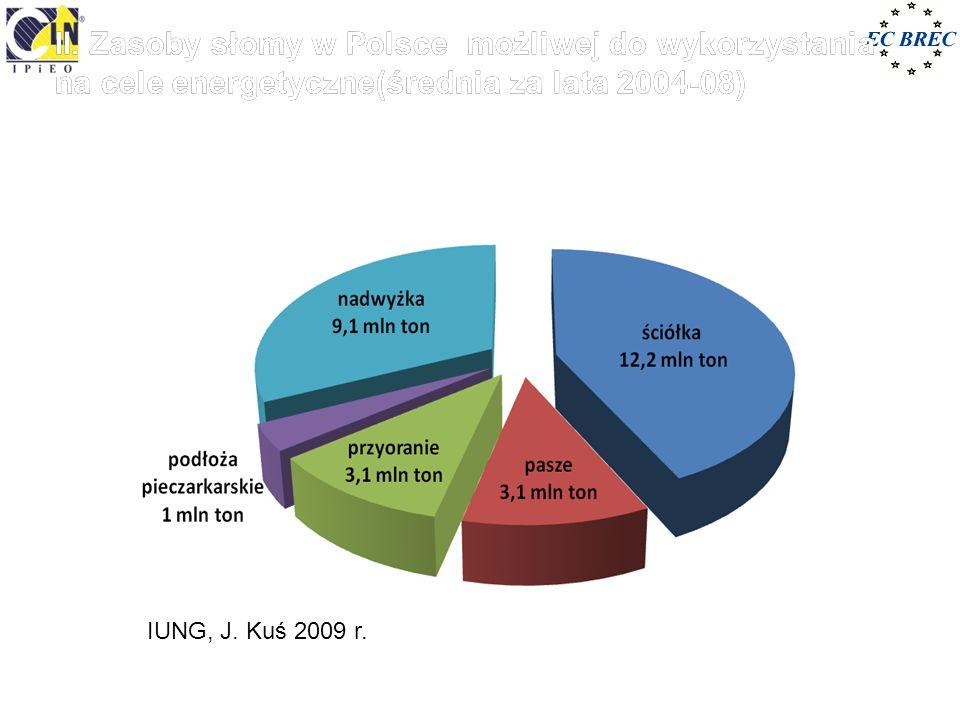II. Zasoby słomy w Polsce możliwej do wykorzystania na cele energetyczne(średnia za lata 2004-08)