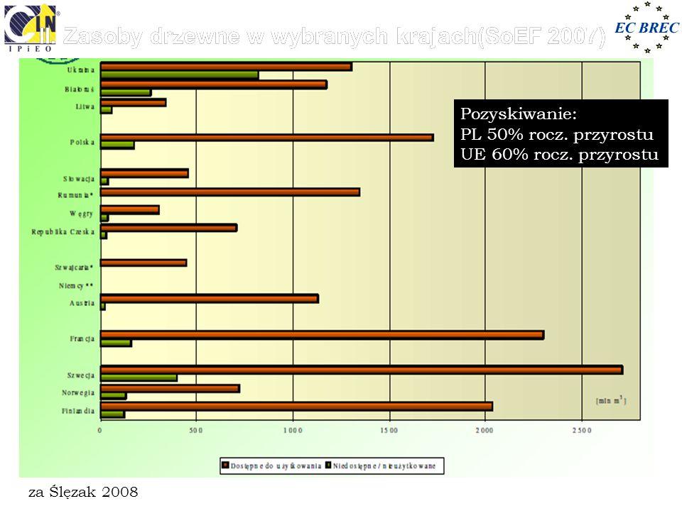 II. Zasoby drzewne w wybranych krajach(SoEF 2007)