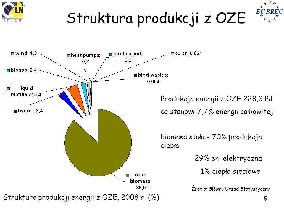 Struktura produkcji z OZE