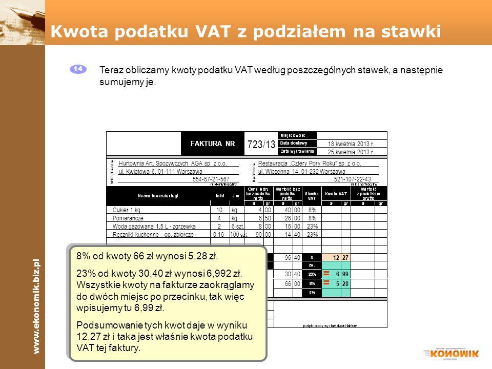 Kwota podatku VAT z podziałem na stawki