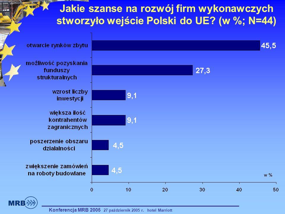 Jakie szanse na rozwój firm wykonawczych stworzyło wejście Polski do UE (w %; N=44)