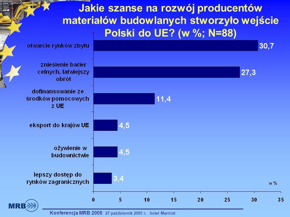 Jakie szanse na rozwój producentów materiałów budowlanych stworzyło wejście Polski do UE (w %; N=88)