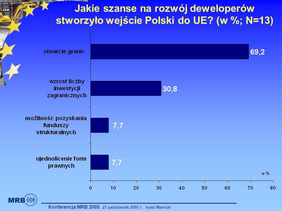 Jakie szanse na rozwój deweloperów stworzyło wejście Polski do UE