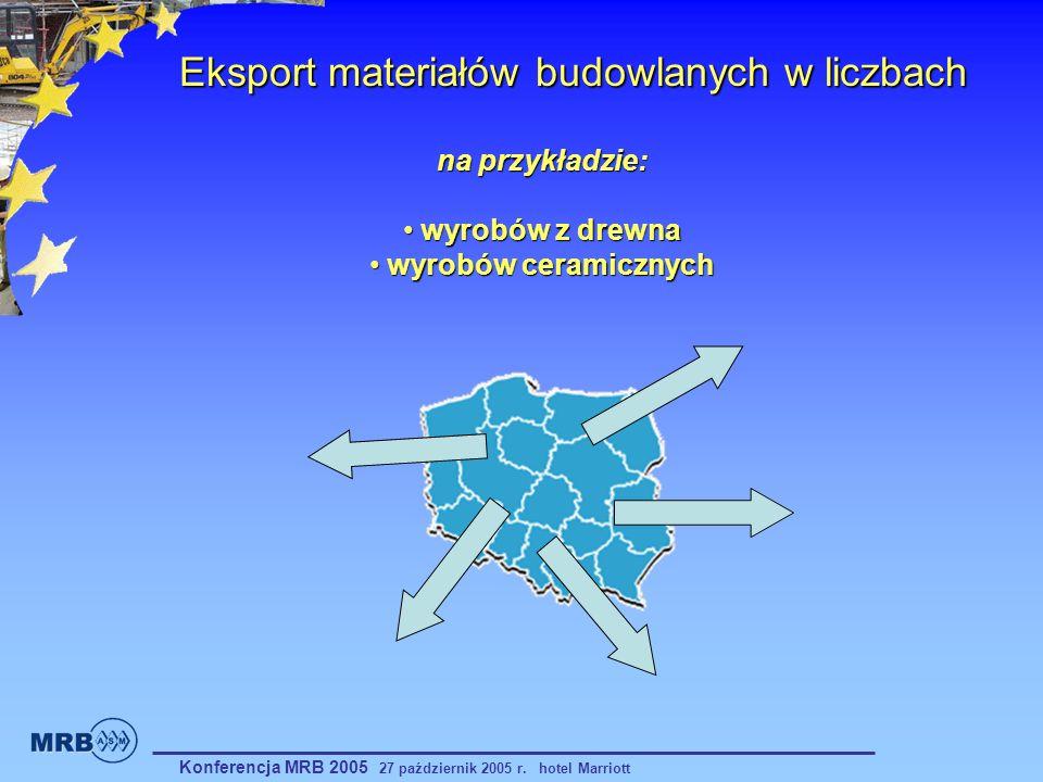 Eksport materiałów budowlanych w liczbach
