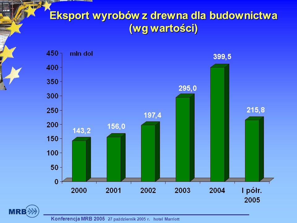 Eksport wyrobów z drewna dla budownictwa (wg wartości)