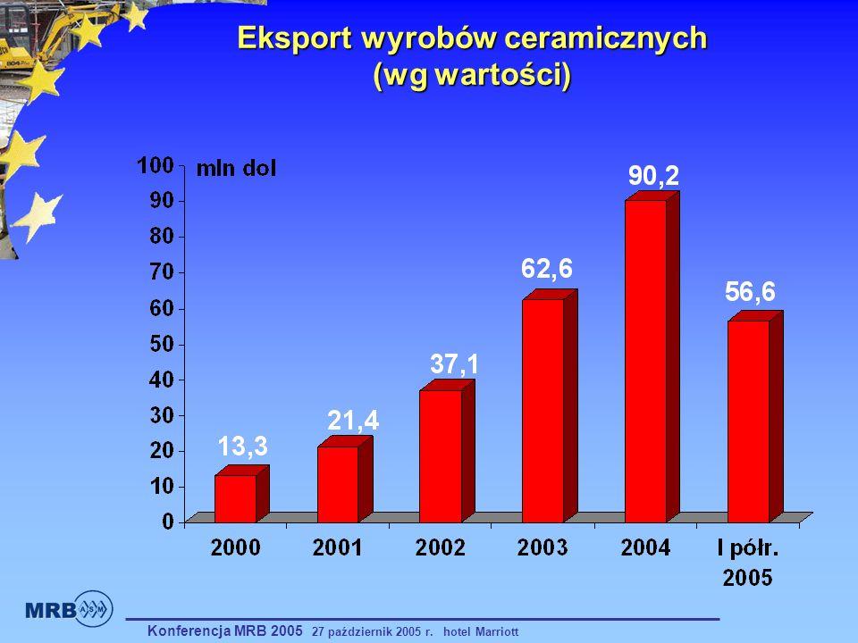 Eksport wyrobów ceramicznych (wg wartości)
