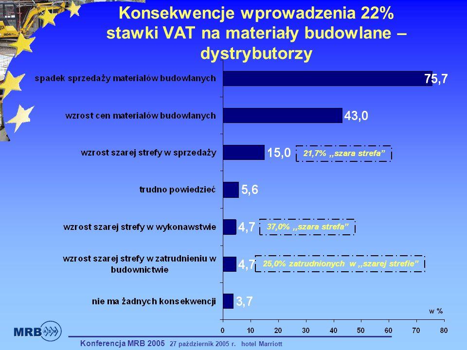 Konsekwencje wprowadzenia 22% stawki VAT na materiały budowlane – dystrybutorzy