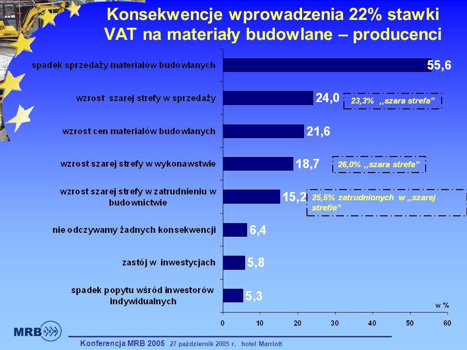 Konsekwencje wprowadzenia 22% stawki VAT na materiały budowlane – producenci