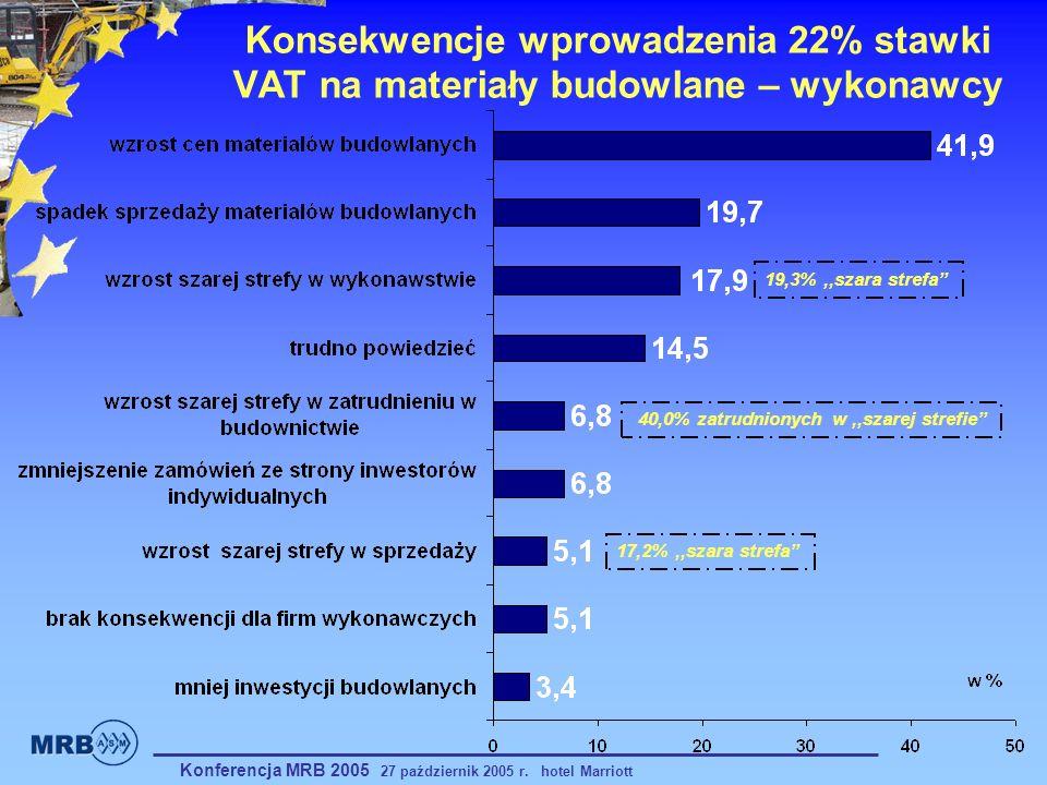 Konsekwencje wprowadzenia 22% stawki VAT na materiały budowlane – wykonawcy