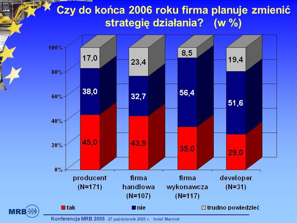 Czy do końca 2006 roku firma planuje zmienić strategię działania (w %)