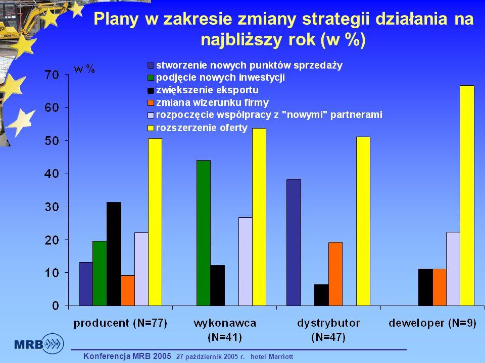 Plany w zakresie zmiany strategii działania na najbliższy rok (w %)