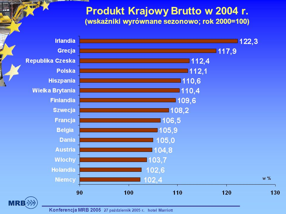 Produkt Krajowy Brutto w 2004 r