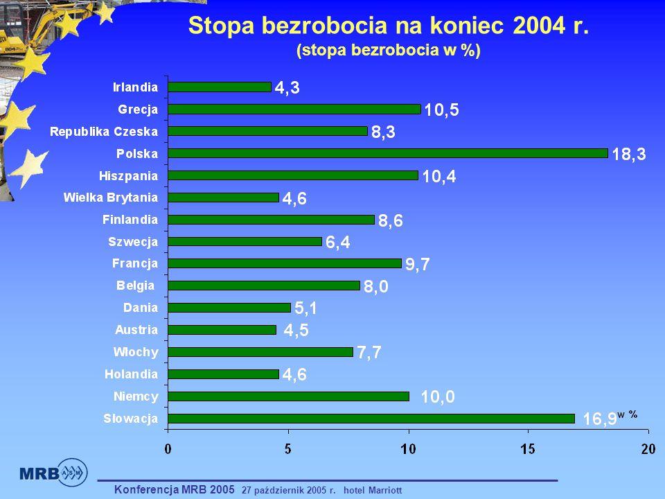 Stopa bezrobocia na koniec 2004 r. (stopa bezrobocia w %)