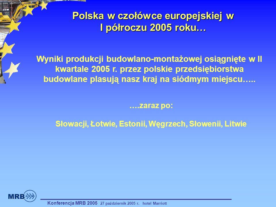 Polska w czołówce europejskiej w I półroczu 2005 roku…