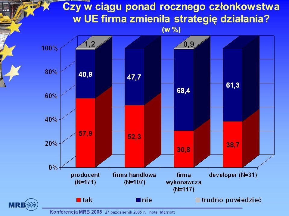 Czy w ciągu ponad rocznego członkowstwa w UE firma zmieniła strategię działania (w %)