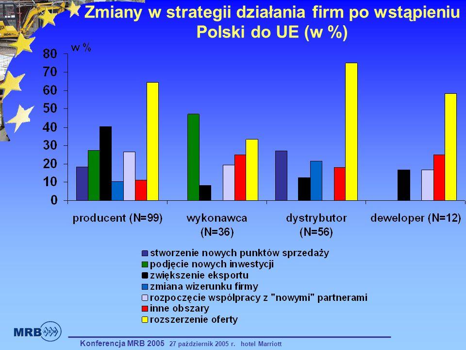 Zmiany w strategii działania firm po wstąpieniu Polski do UE (w %)