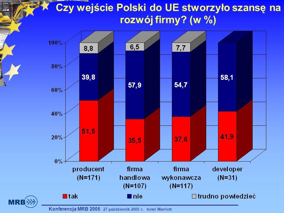 Czy wejście Polski do UE stworzyło szansę na rozwój firmy (w %)