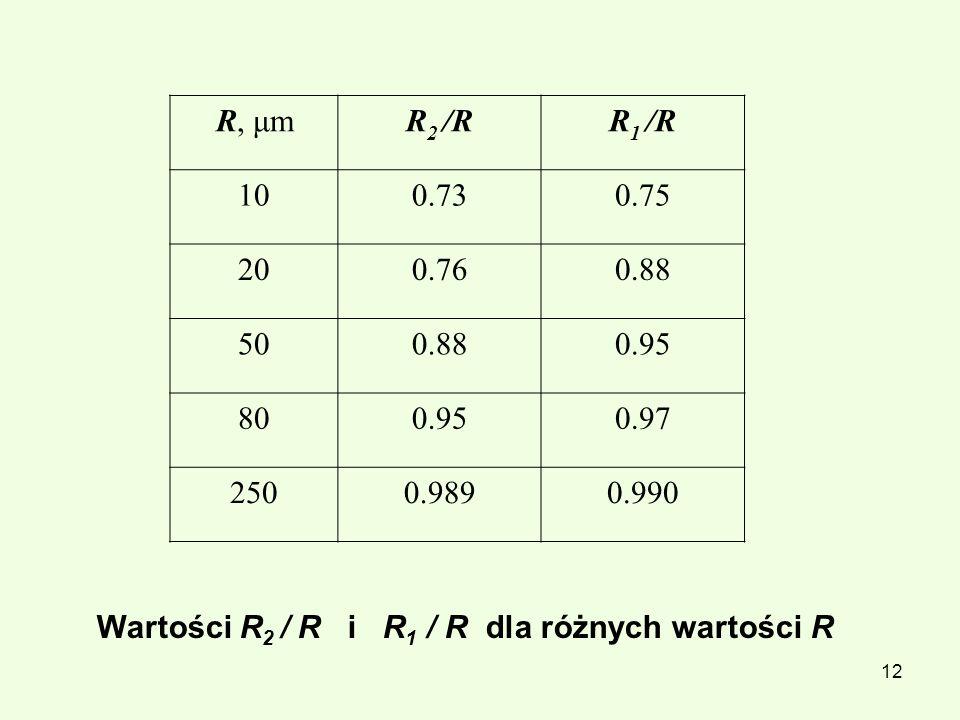 R, μm R2 /R. R1 /R. 10. 0.73. 0.75. 20. 0.76. 0.88. 50. 0.95. 80. 0.97. 250. 0.989. 0.990.