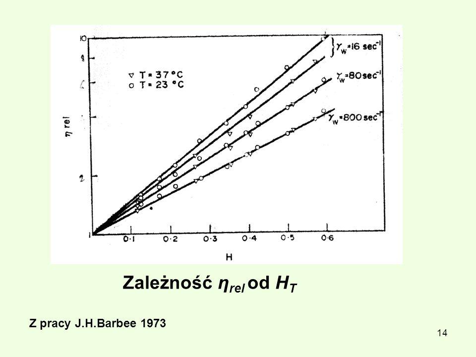 Zależność ηrel od HT Z pracy J.H.Barbee 1973