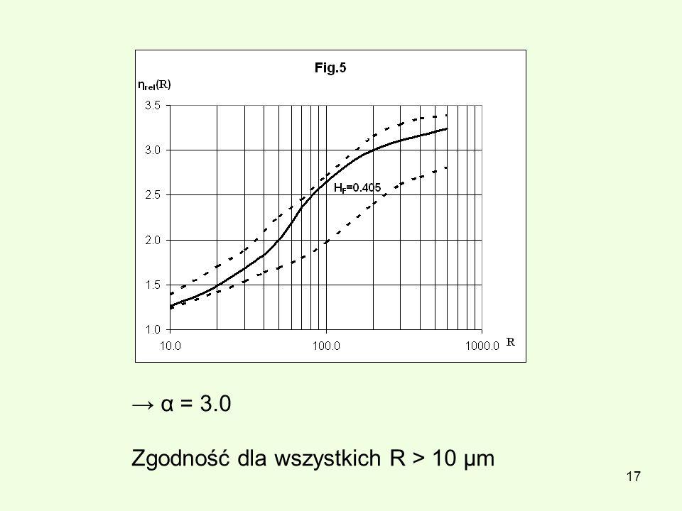 → α = 3.0 Zgodność dla wszystkich R > 10 μm