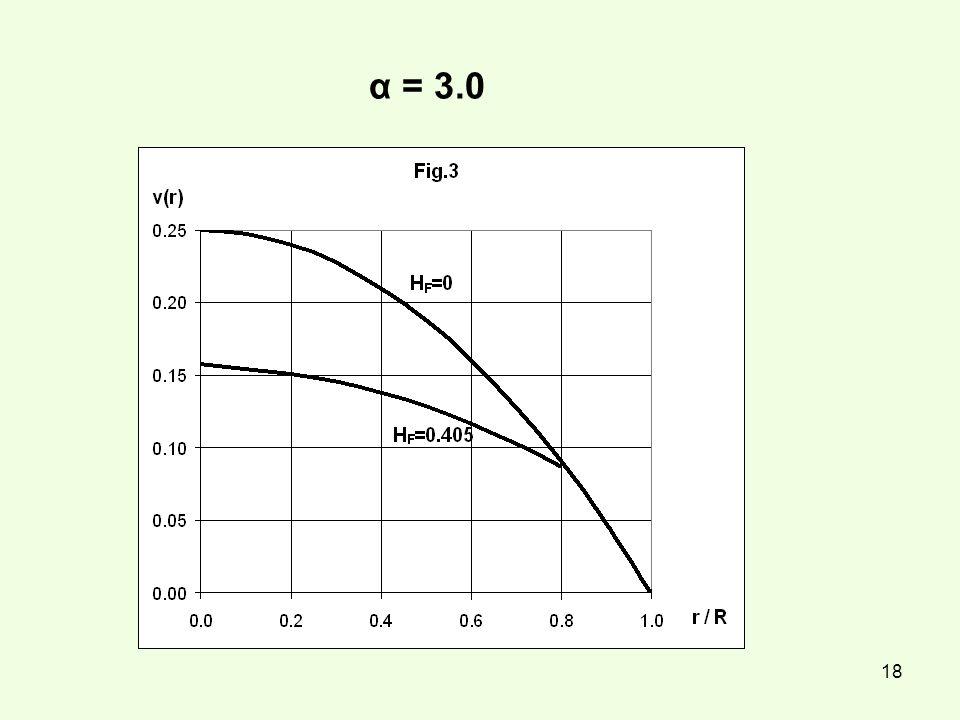 α = 3.0