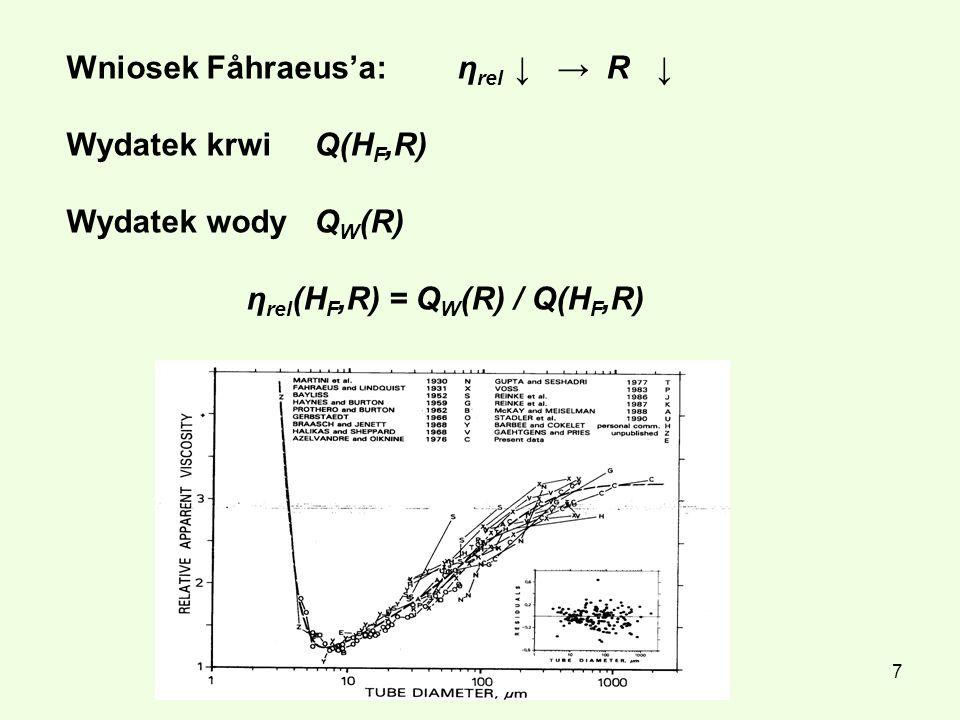 Wniosek Fåhraeus'a: ηrel ↓ → R ↓ Wydatek krwi Q(HF,R)