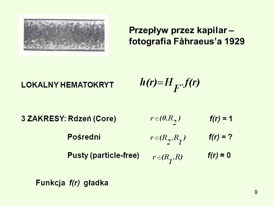 Przepływ przez kapilar – fotografia Fåhraeus'a 1929