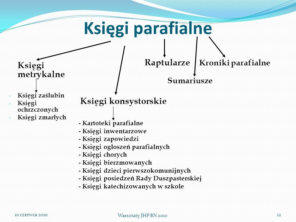 Księgi parafialne Księgi metrykalne Raptularze Kroniki parafialne