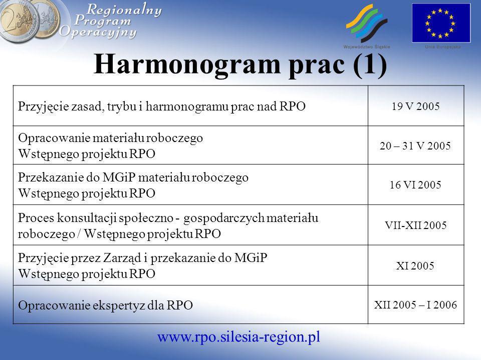 Harmonogram prac (1) Przyjęcie zasad, trybu i harmonogramu prac nad RPO. 19 V 2005. Opracowanie materiału roboczego.