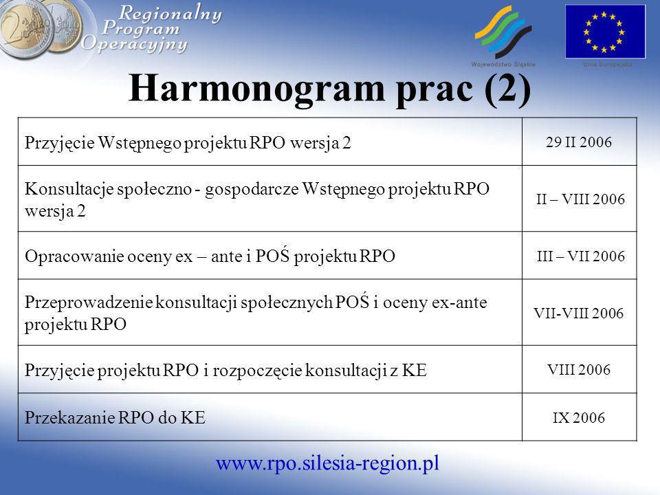 Harmonogram prac (2) Przyjęcie Wstępnego projektu RPO wersja 2