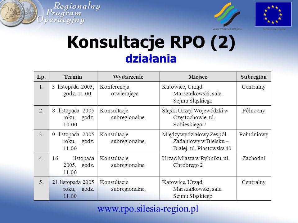 Konsultacje RPO (2) działania