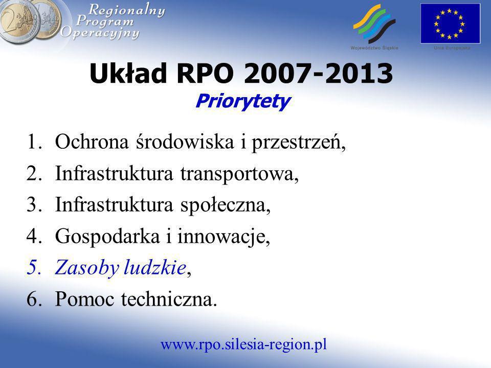 Układ RPO 2007-2013 Priorytety Ochrona środowiska i przestrzeń,
