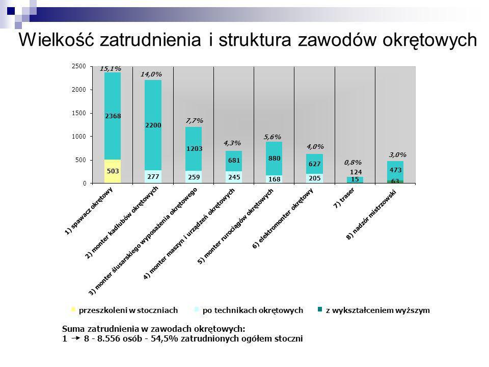 Wielkość zatrudnienia i struktura zawodów okrętowych