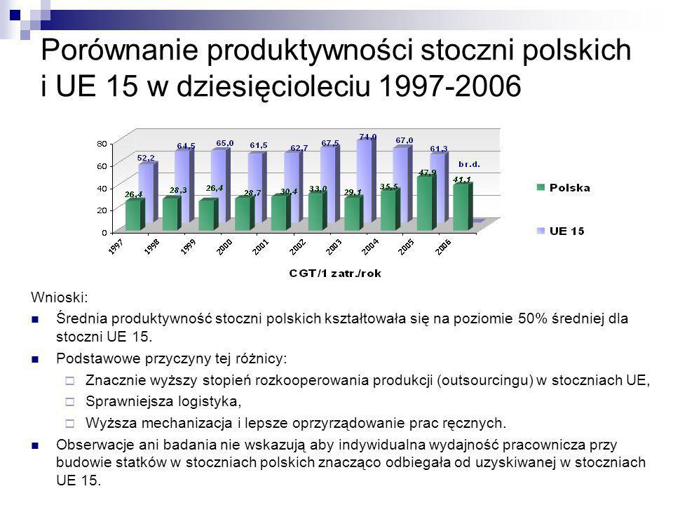 Porównanie produktywności stoczni polskich i UE 15 w dziesięcioleciu 1997-2006