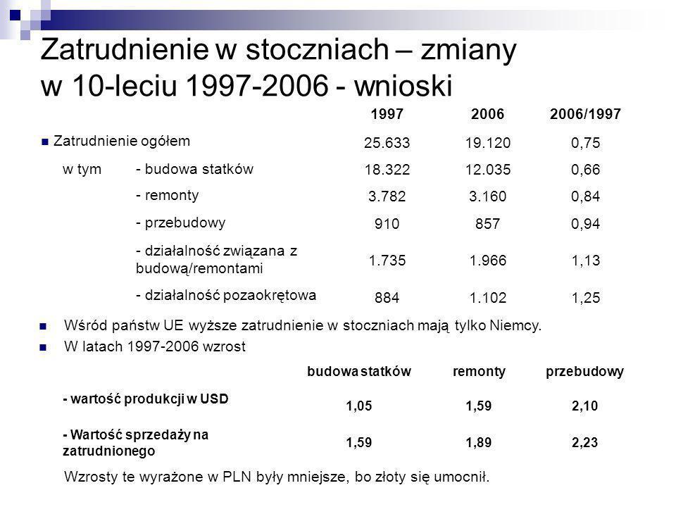 Zatrudnienie w stoczniach – zmiany w 10-leciu 1997-2006 - wnioski