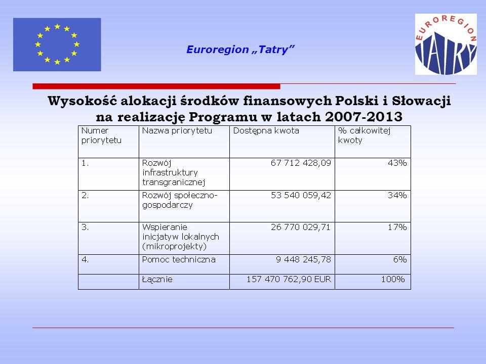 Wysokość alokacji środków finansowych Polski i Słowacji