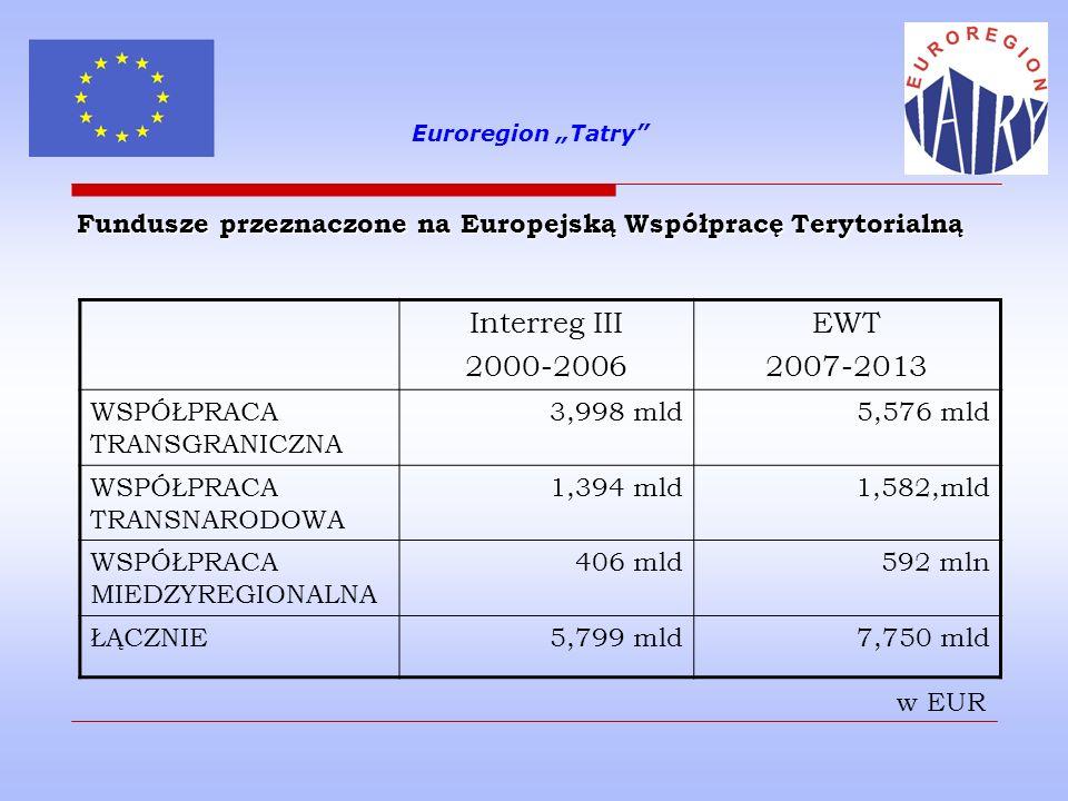 """Euroregion """"Tatry Fundusze przeznaczone na Europejską Współpracę Terytorialną. Interreg III. 2000-2006."""