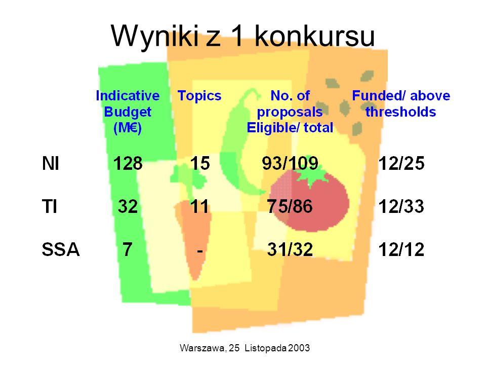 Wyniki z 1 konkursu Warszawa, 25 Listopada 2003