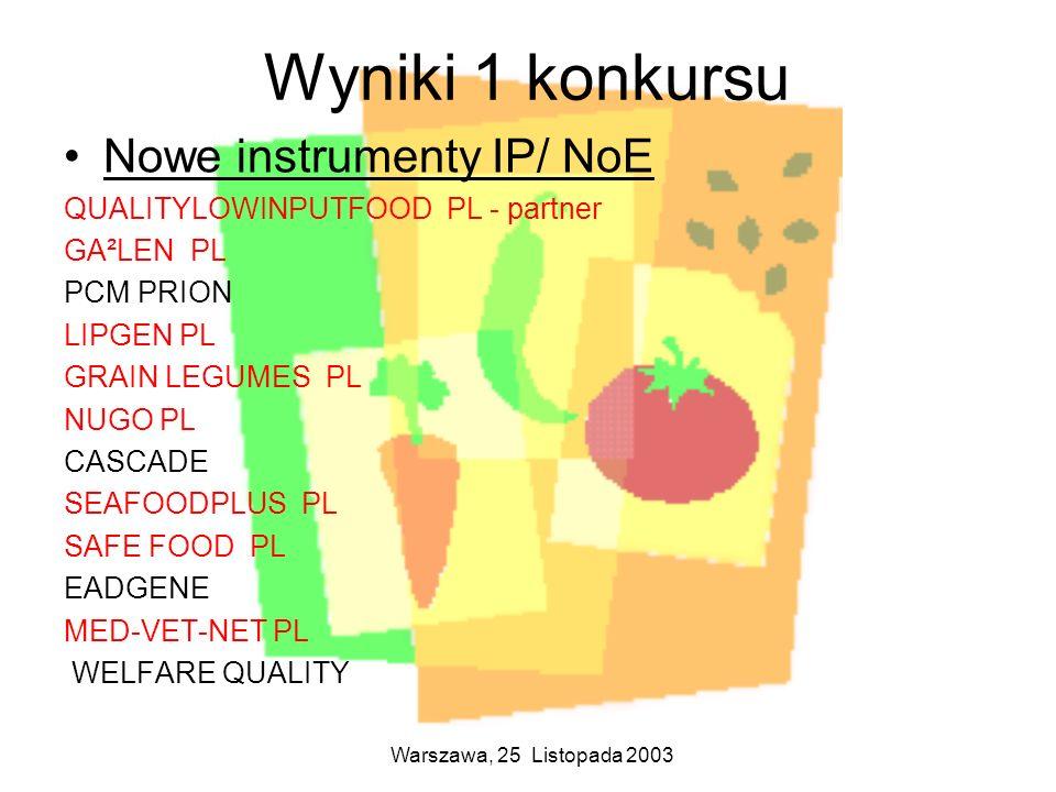 Wyniki 1 konkursu Nowe instrumenty IP/ NoE