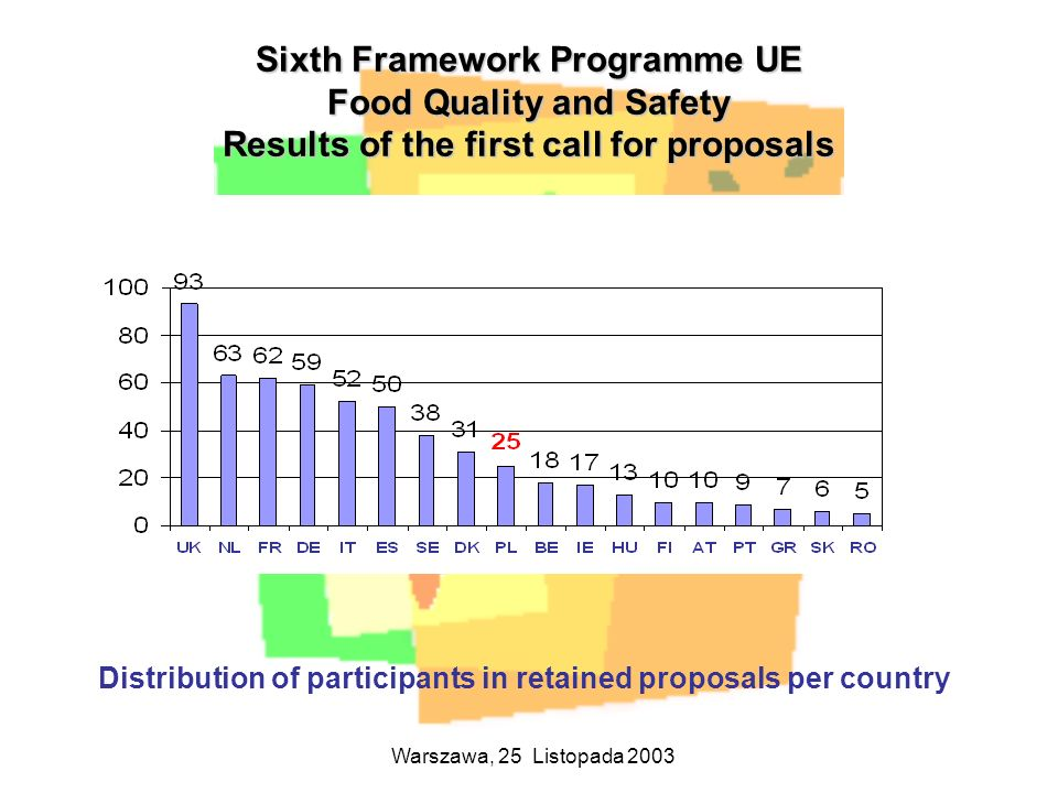 Sixth Framework Programme UE Food Quality and Safety Results of the first call for proposals